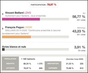 resultats elections