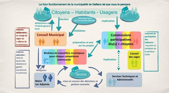 Microsoft PowerPoint - fct_saillans_Maud [Mode de compatibilité]